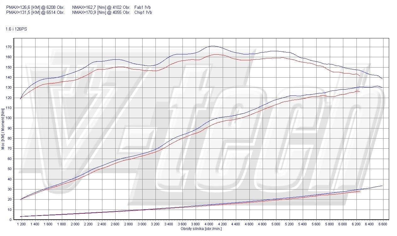 Chip Tuning Hyundai i30 I 1.6i 90kW 124HP