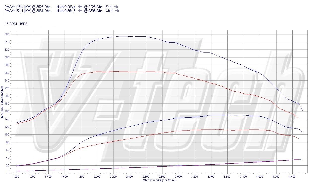 Chip Tuning Hyundai i40 1.7 CRDi 85kW 113HP
