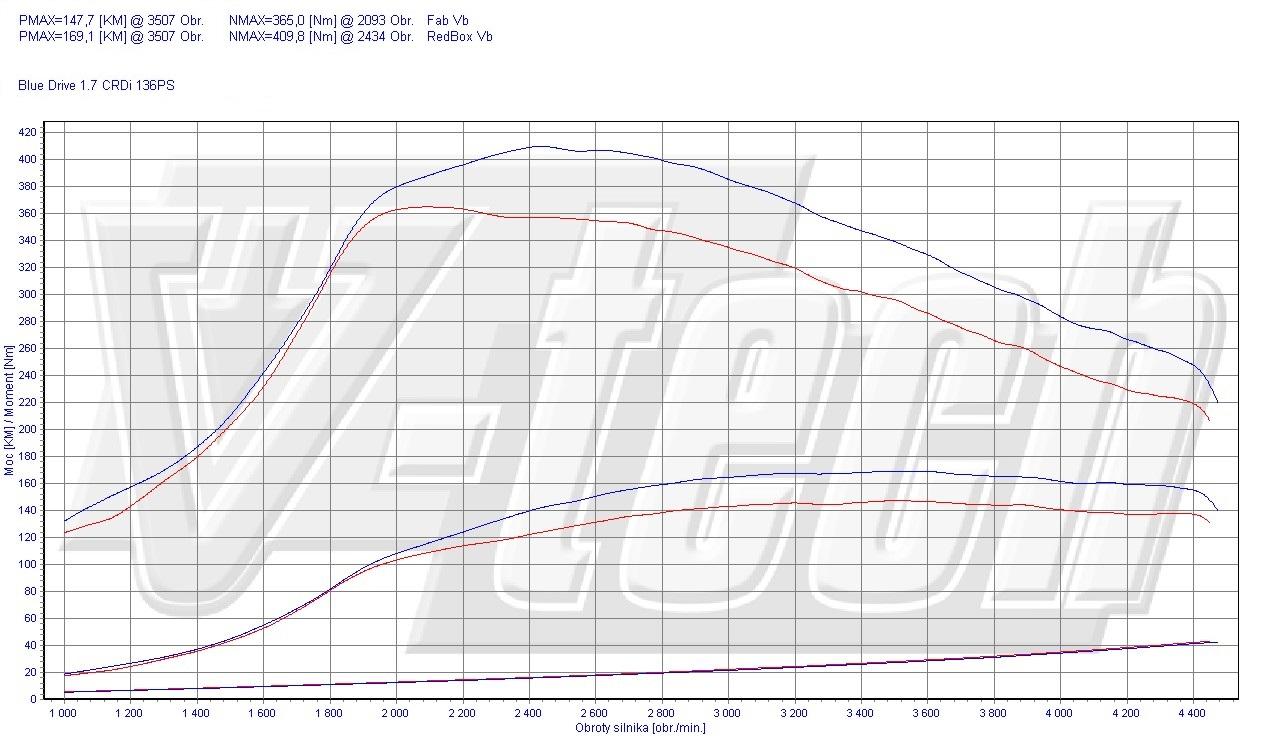 Chip Tuning Hyundai i40 1.7 CRDi 100kW 134HP
