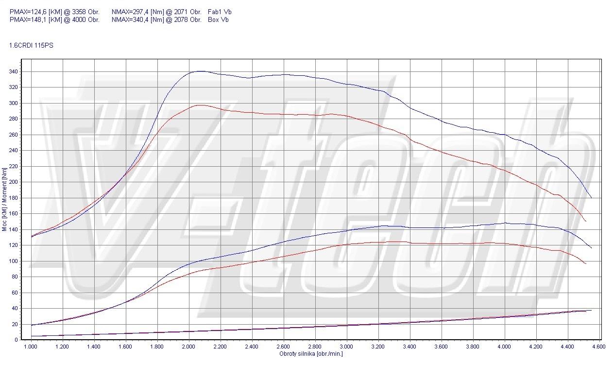 Chip Tuning Kia Ceed I 1.6 CRDi 85kW 113HP