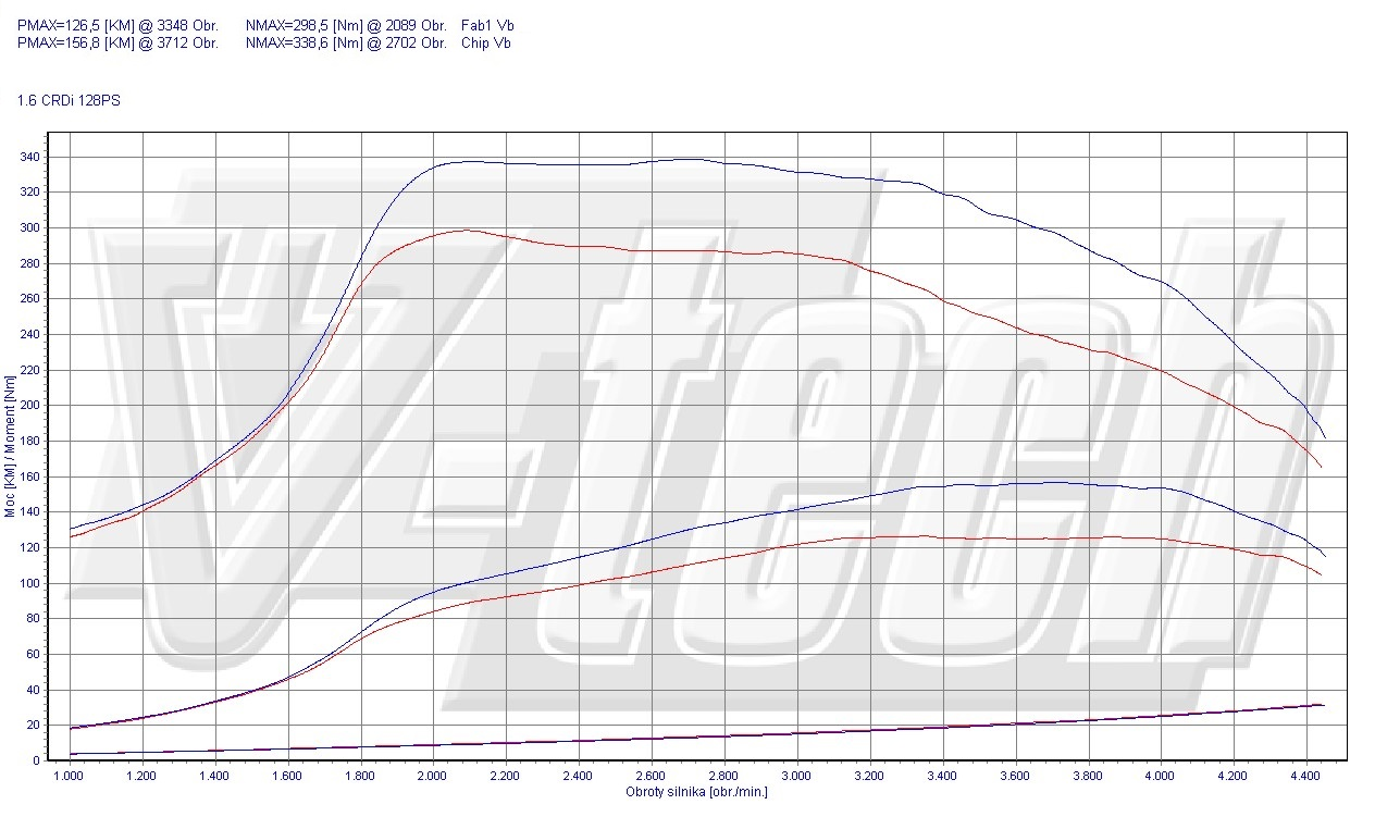Chip Tuning Kia Ceed I 1.6 CRDi 94kW 126HP