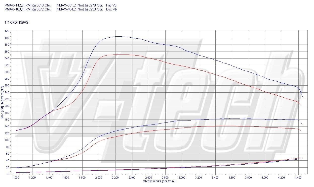 Chip Tuning Kia Optima 1.7 CRDi 100kW 134HP