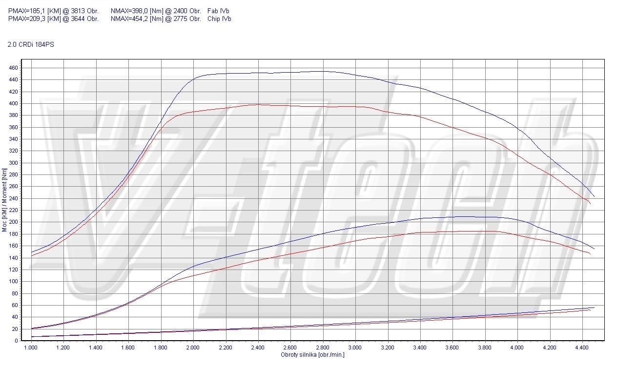 Chip Tuning Kia Sportage III 2.0 CRDi 135kW 181HP
