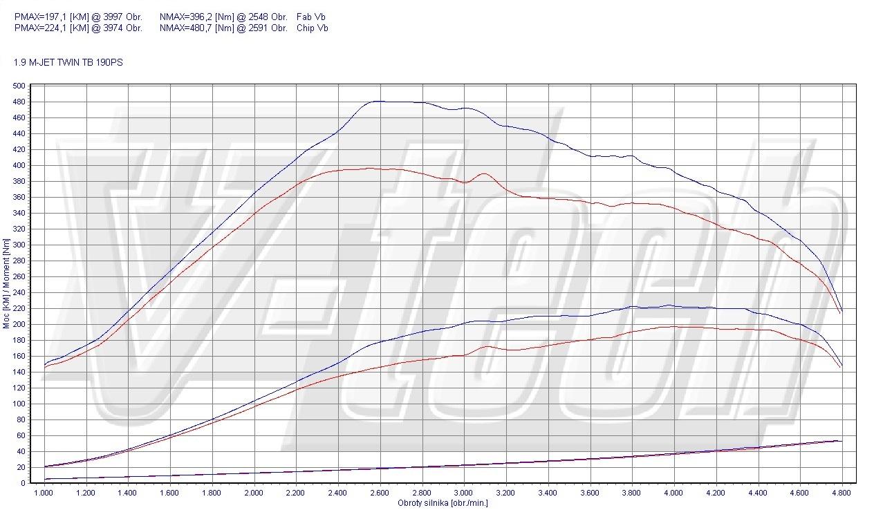 Chip Tuning Lancia Delta III 1.9 TwinTurbo MultiJet 140kW