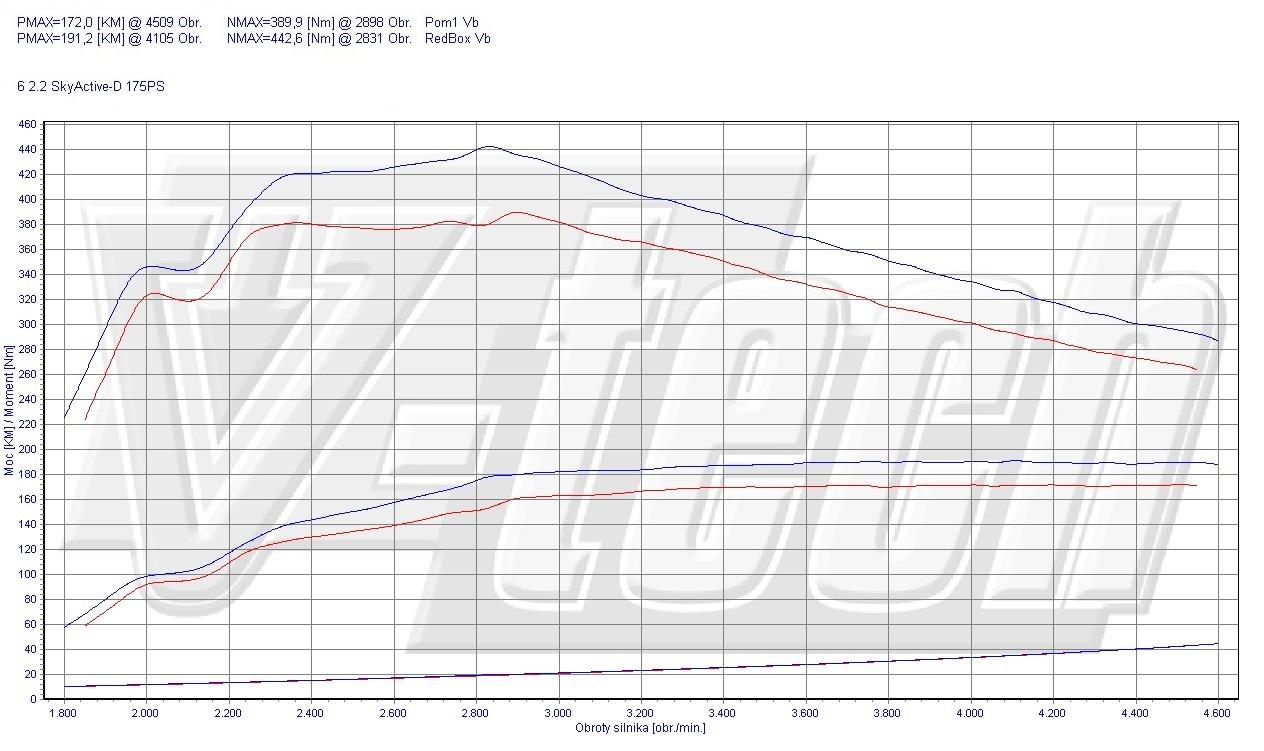 Mazda 6 Forum • Silnik Skyactiv-D 2.2L • Silniki i