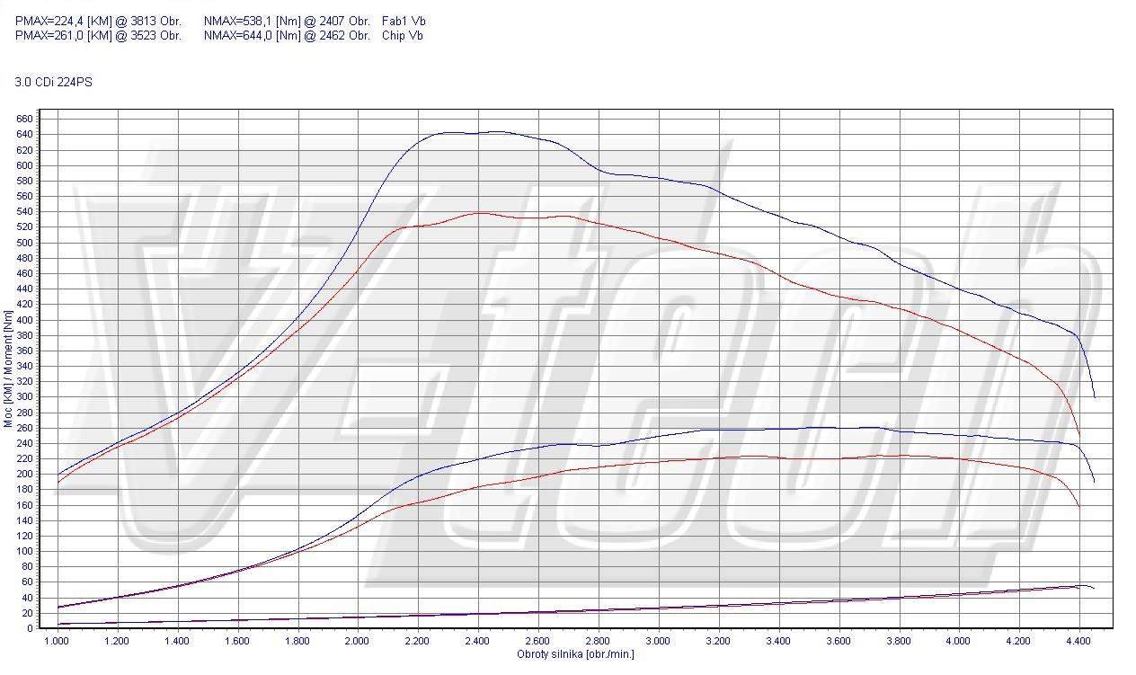 Chip Tuning Mercedes C W203 320 CDI 165kW 221HP