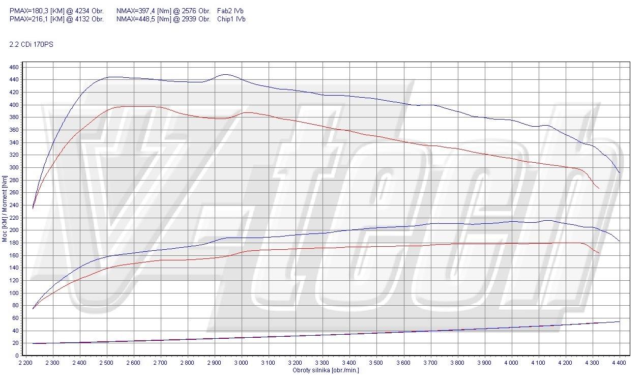 Chip Tuning Mercedes E W212 220 CDI BlueEFFICIENCY 125kW 168HP
