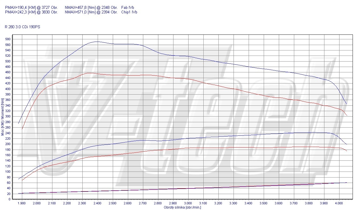 Chip Tuning Mercedes R W251 280 CDI 140kW 188HP