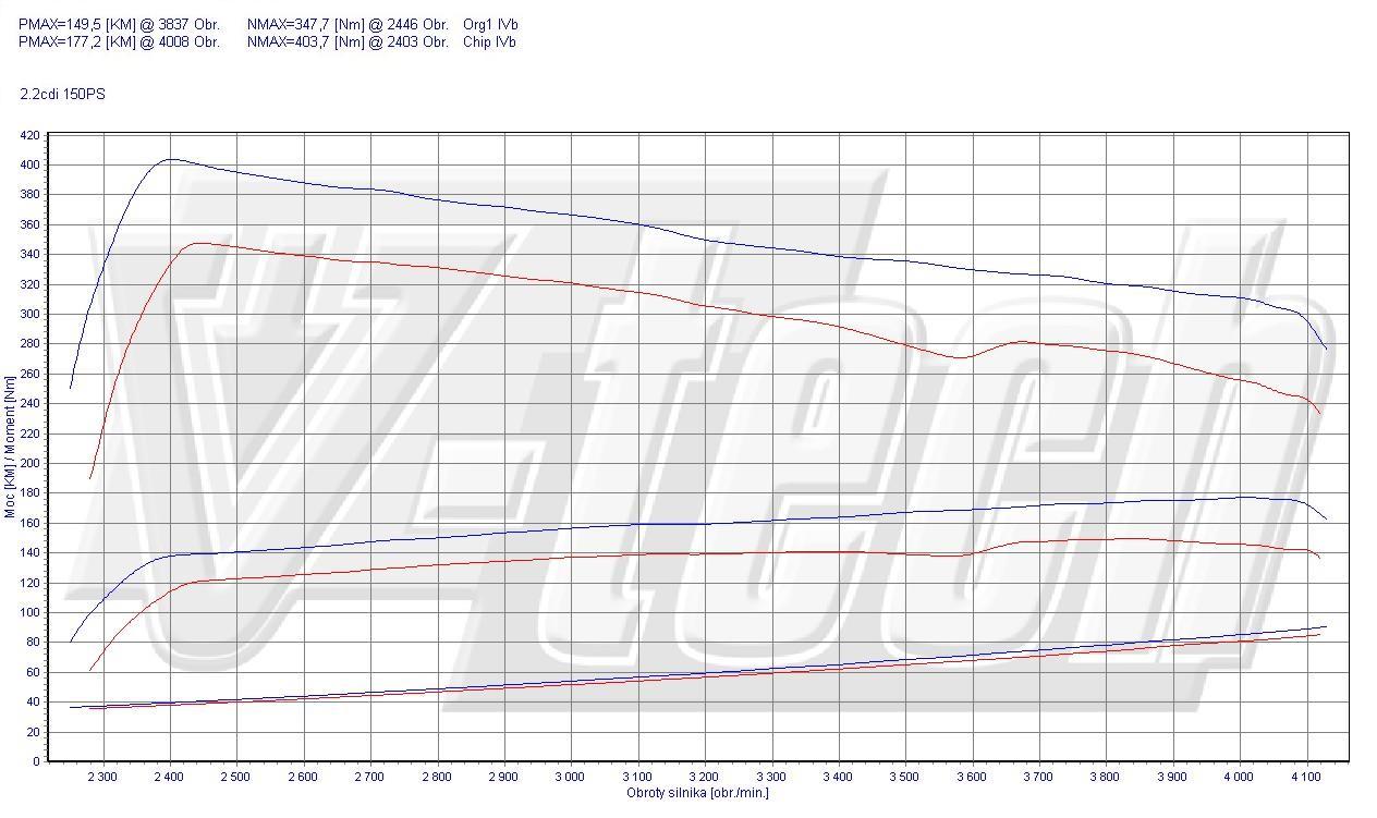 Chip Tuning Mercedes Vito W639 115 CDI 110kW 148HP