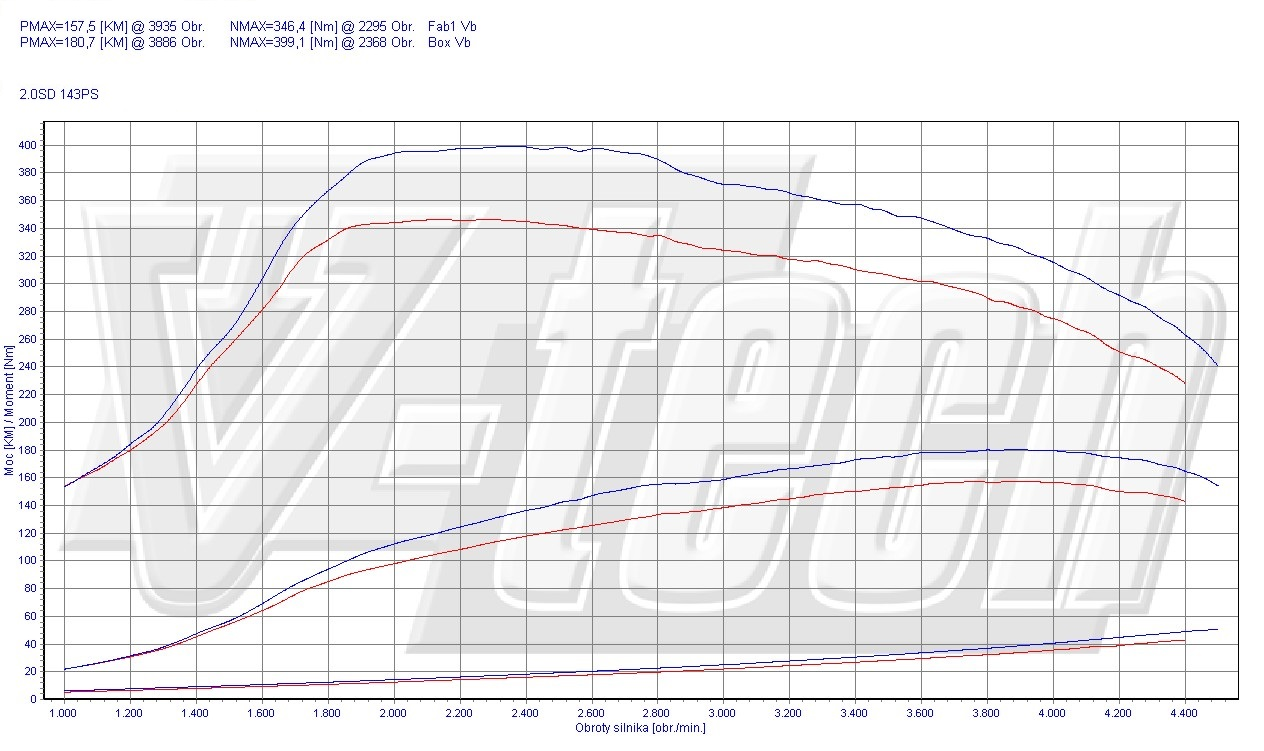 Chip Tuning Mini Countryman Cooper SD 2.0 105kW 141HP