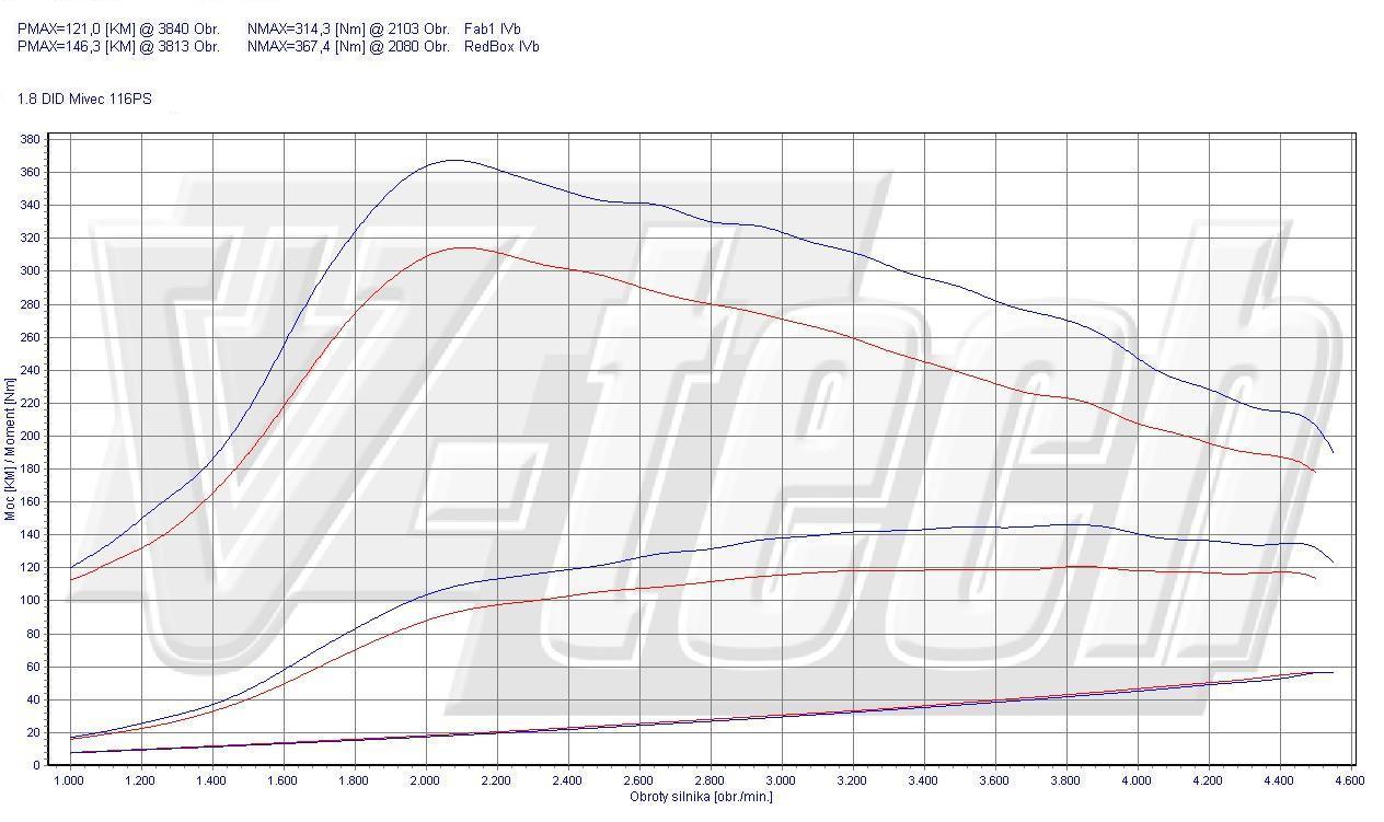 Chip Tuning Mitsubishi ASX 1.8 DI-D 85kW 114HP