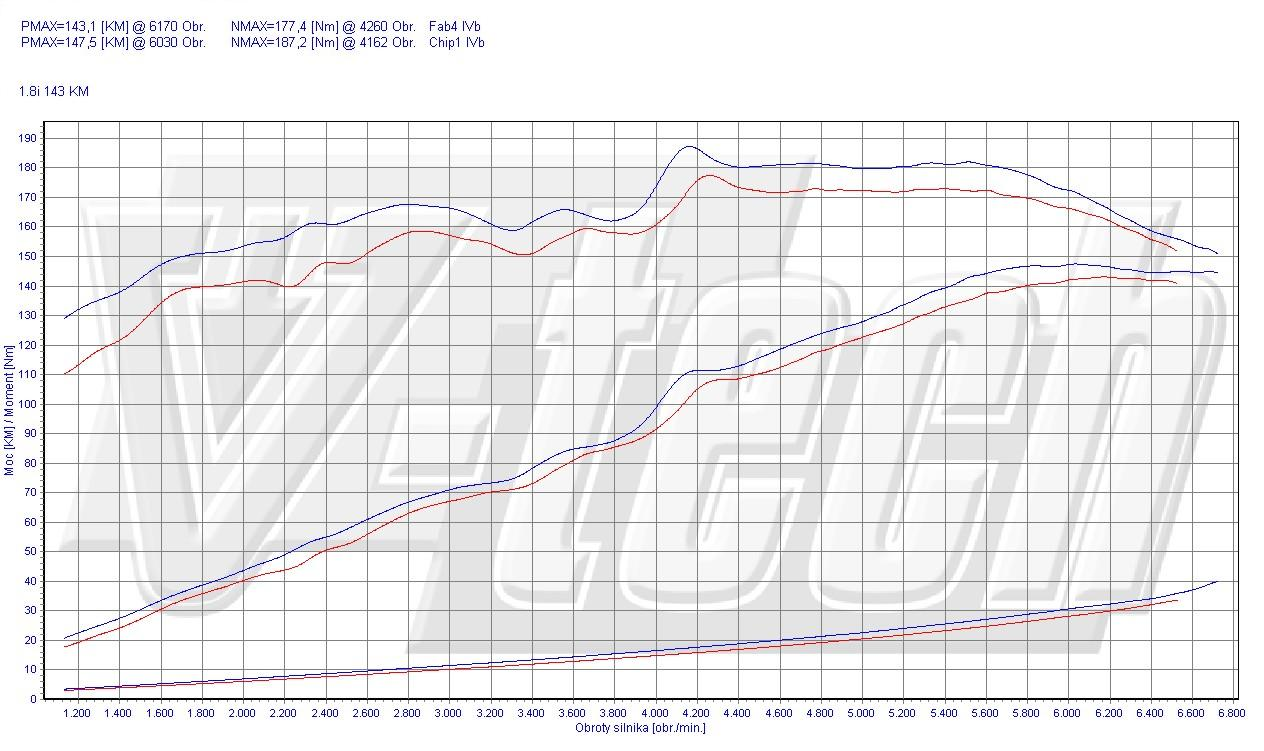 Chip Tuning Mitsubishi Lancer 1.8 MIVEC 105kW 141HP