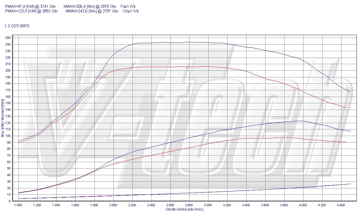 Chip Tuning Opel Astra J 1.3 CDTi ecoFLEX 70kW 94HP