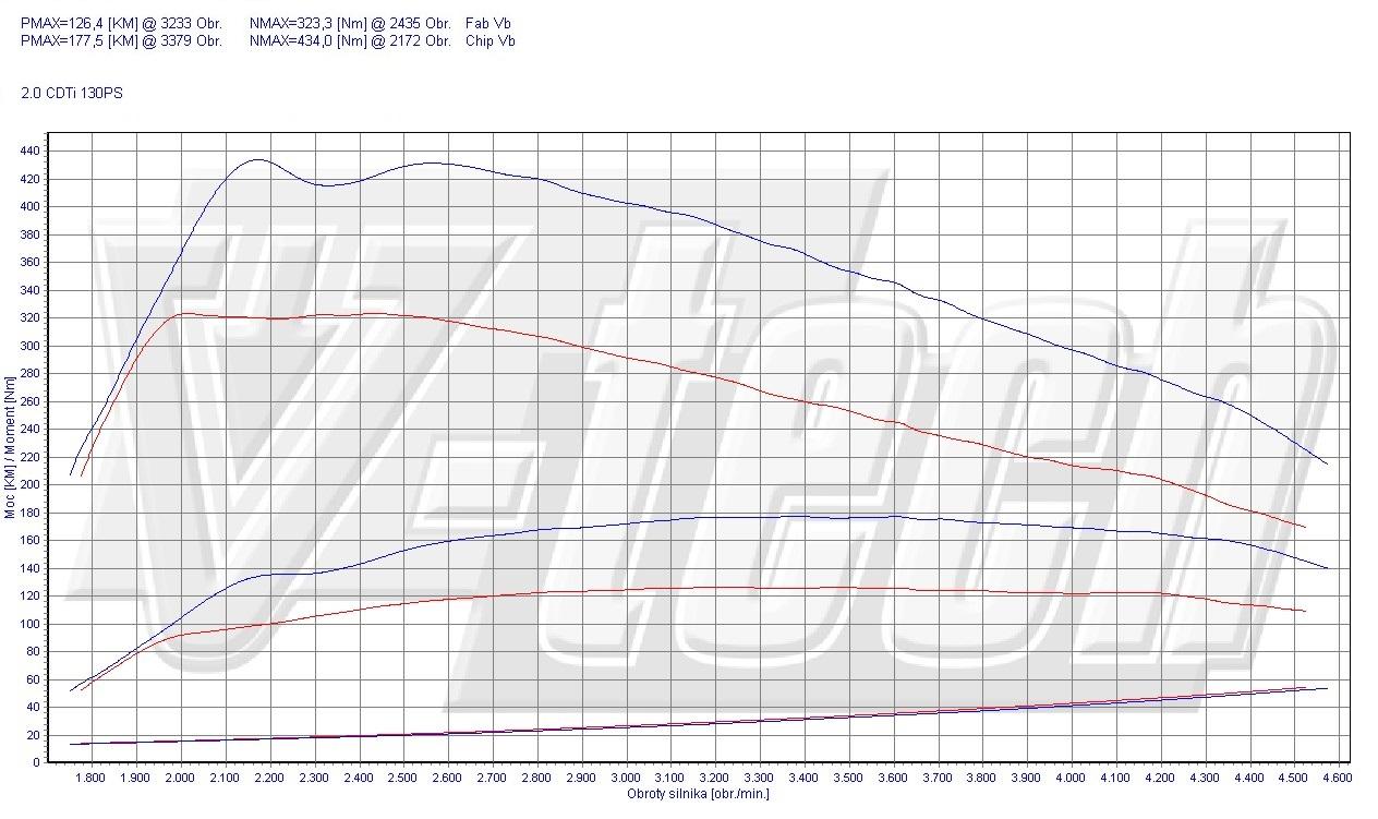 Chip Tuning Opel Insignia I 2.0 CDTi 96kW 128HP