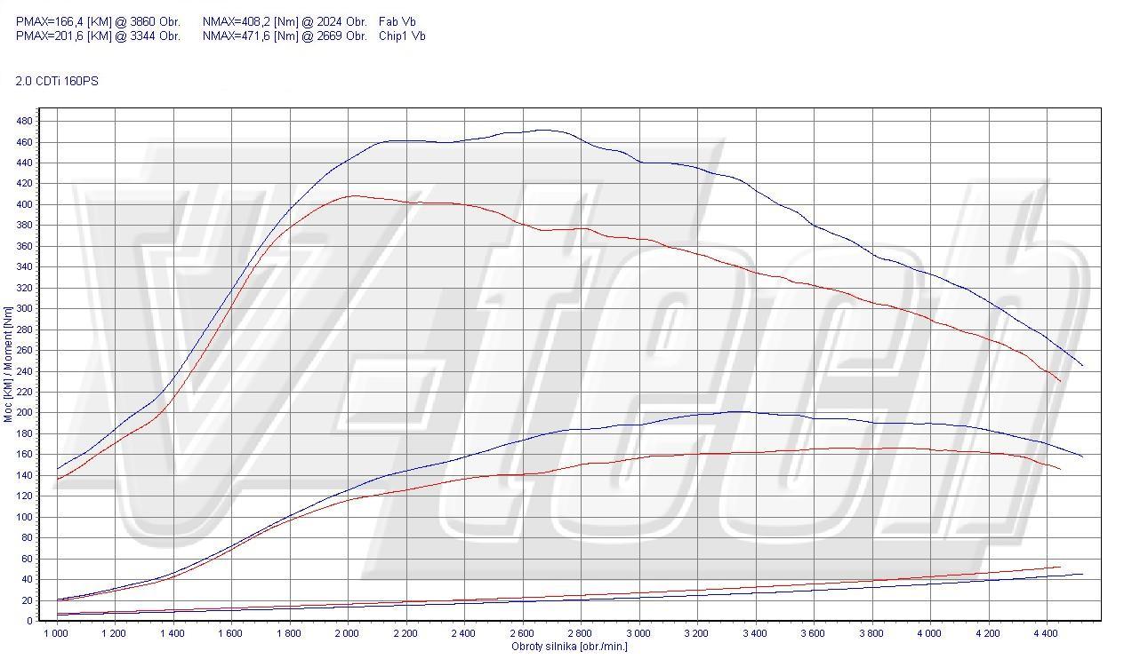 Chip Tuning Opel Insignia I 2.0 CDTi 118kW 158HP