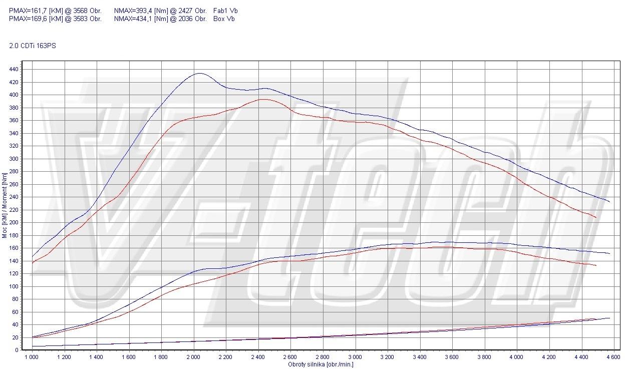 Chip Tuning Opel Insignia po FL 2.0 CDTi 118kW 163KM