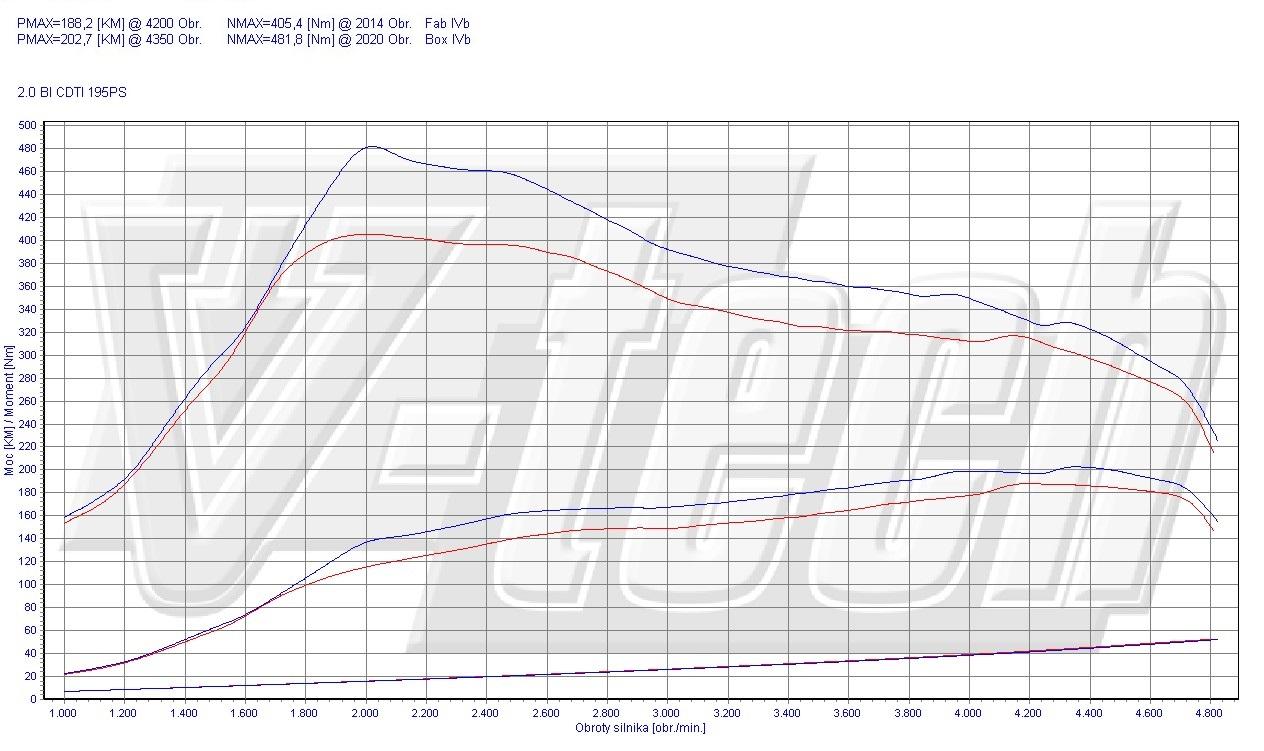 Chip Tuning Opel Insignia FL 2.0 BiTurbo CDTi 143kW 192HP