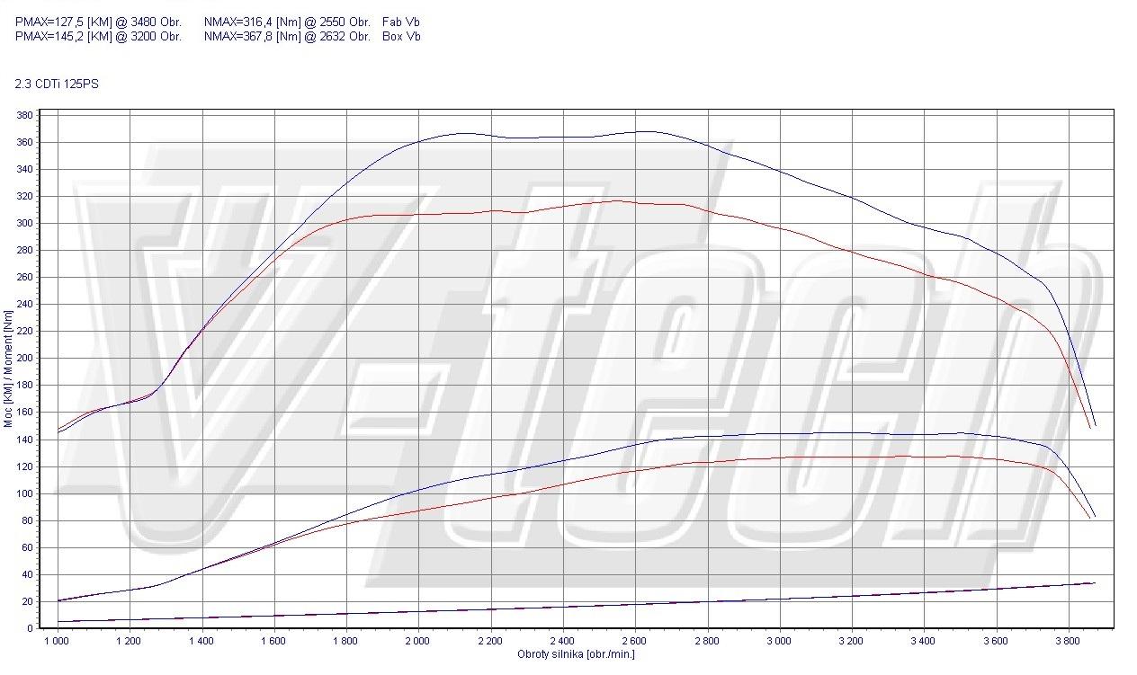 Chip Tuning Opel Movano B 2.3 CDTi 92kW 123HP