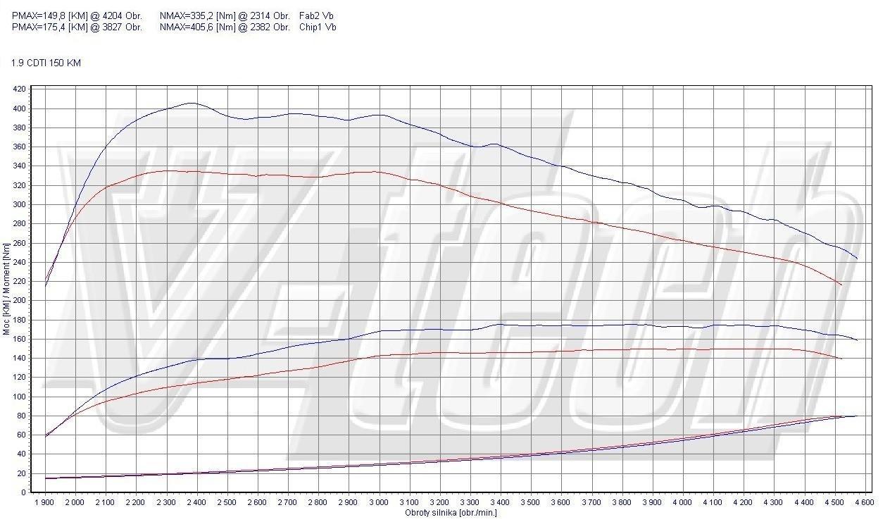 Chip Tuning Opel Signum 1.9 CDTi 110kW 148HP