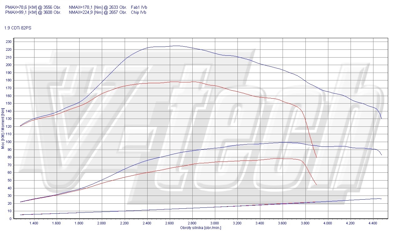Chip Tuning Opel Vivaro 1.9 CDTi 60kW 80HP