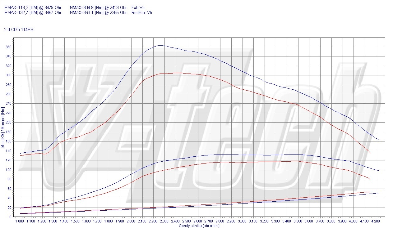 Chip Tuning Opel Vivaro 2.0 CDTi 84,5kW 113HP