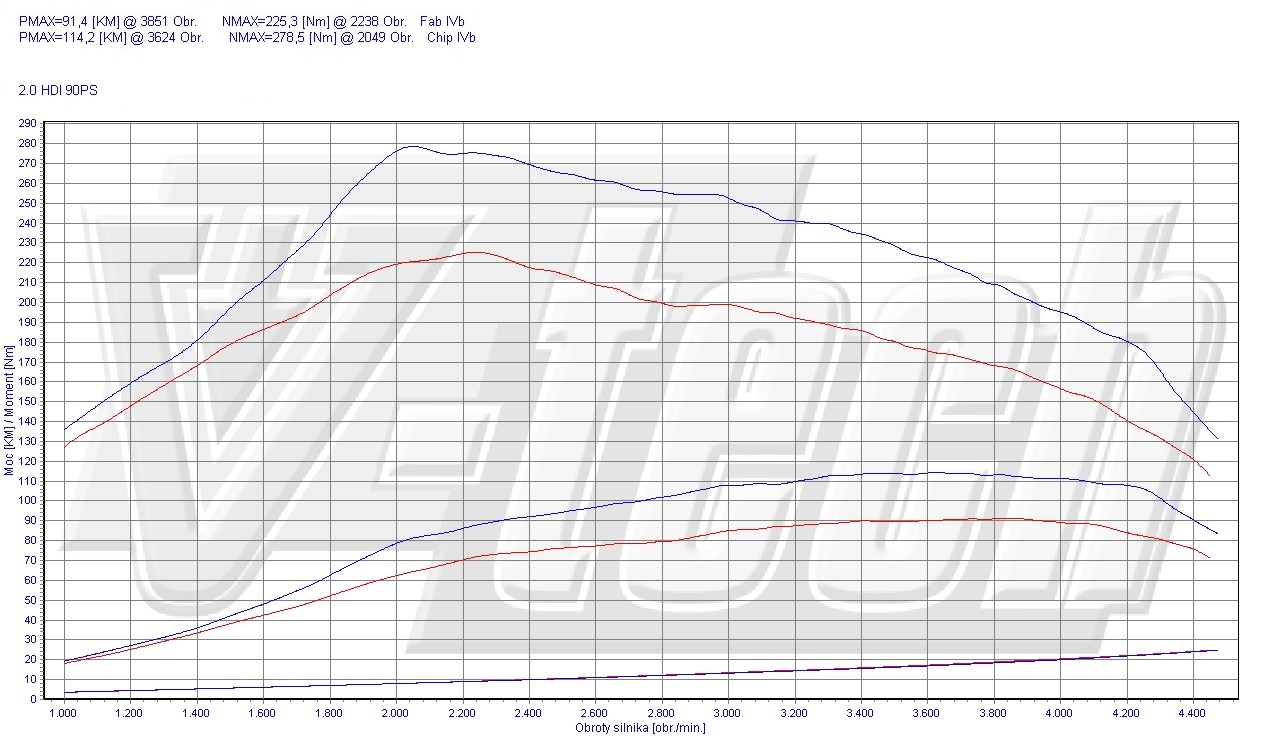 Chip Tuning Peugeot Partner I 2.0 HDi 66kW 90KM
