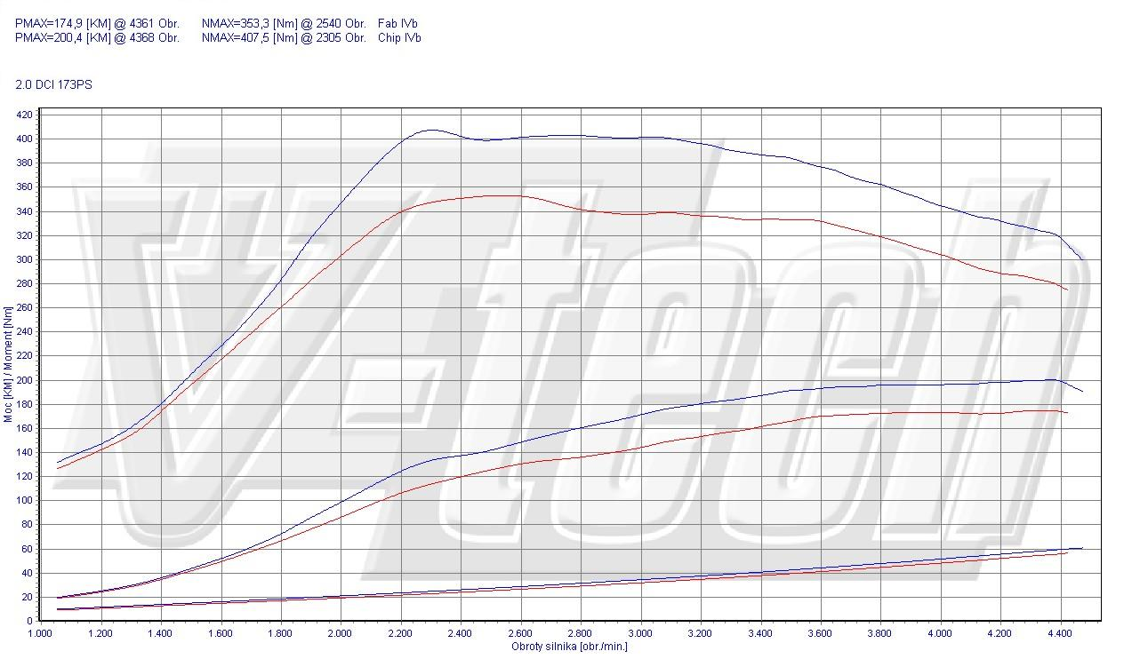 Chip Tuning Renault Koleos 2.0 dCi 127kW 170HP