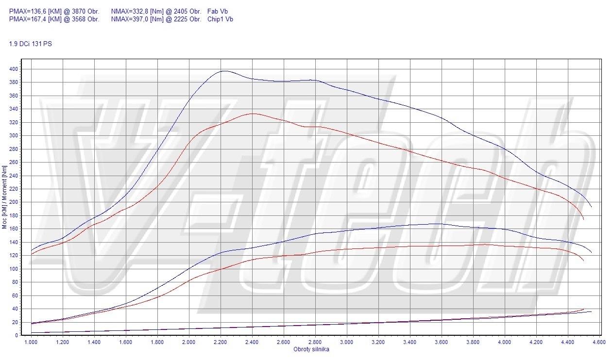 Chip Tuning Renault Laguna II 1.9 dCi 96kW 128HP
