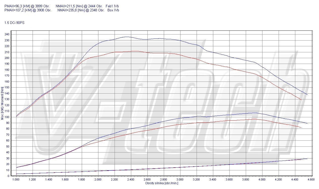 Chip Tuning Renault Megane III 1.5 dCi 66kW 89HP
