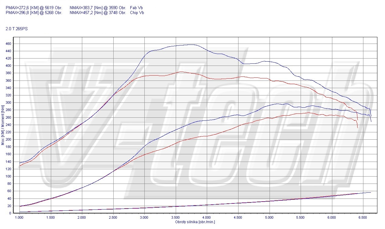 Chip Tuning Renault Megane III RS265 Trophy 2.0 195kW 261HP