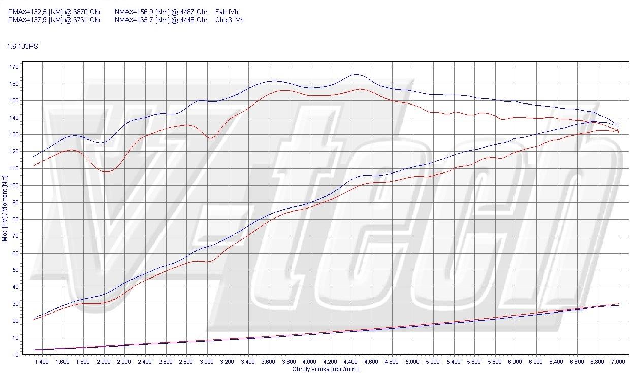 Chip Tuning Renault Twingo II 1.6 98kW 131HP