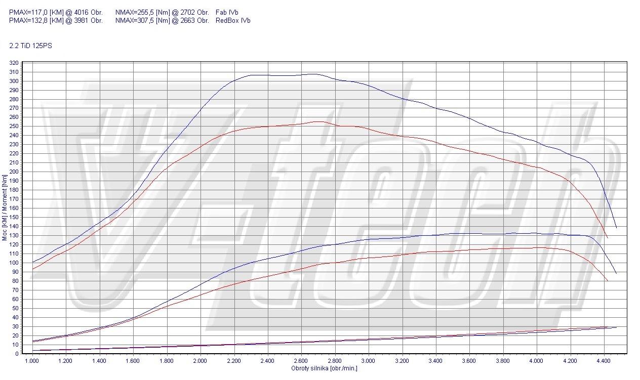 Chip Tuning Saab 9-3 YS3D 2.2 TiD 92kW 123HP