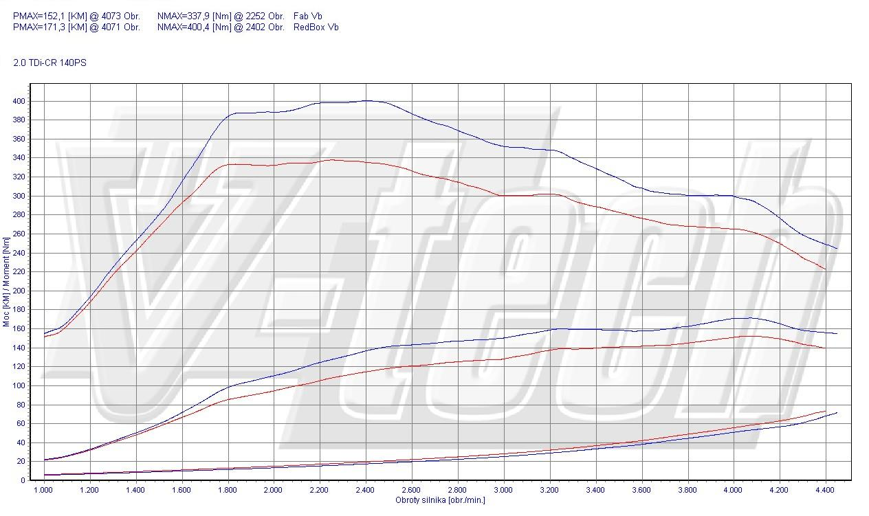Chip Tuning Skoda Superb II 2.0 TDI CR 103kW 138HP