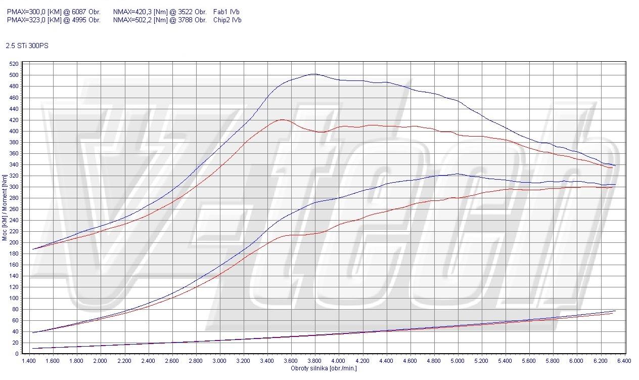 Chip Tuning Subaru Impreza III WRX STi 2.5 Turbo 221kW 296HP
