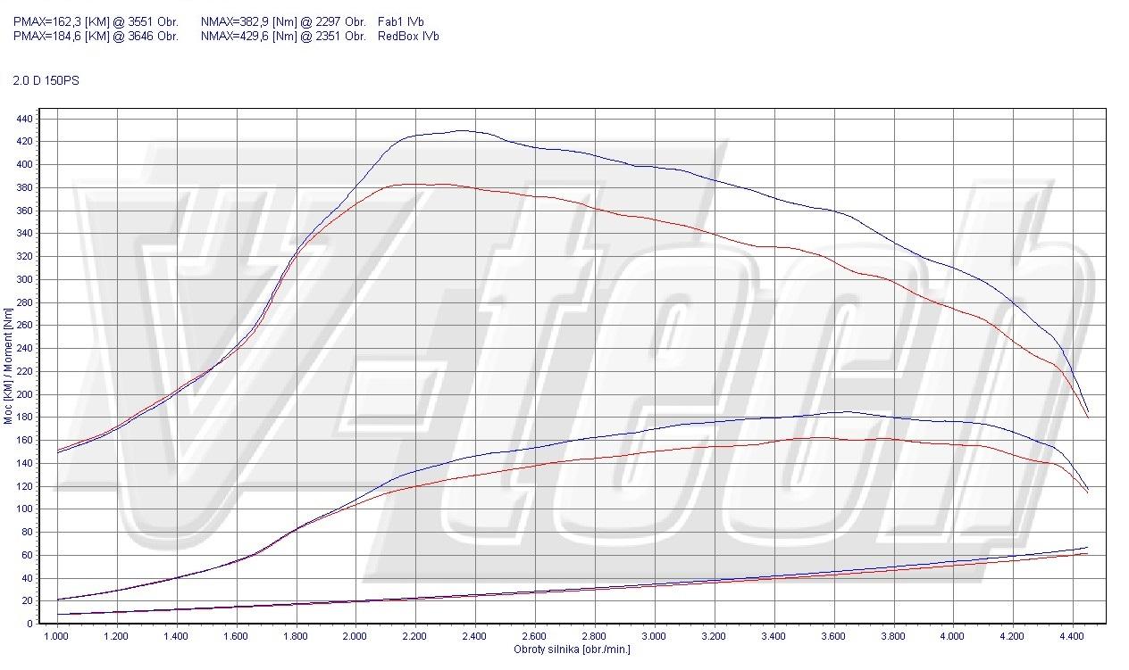 Chip Tuning Subaru Impreza III 2.0 D Euro5 110kW 148HP