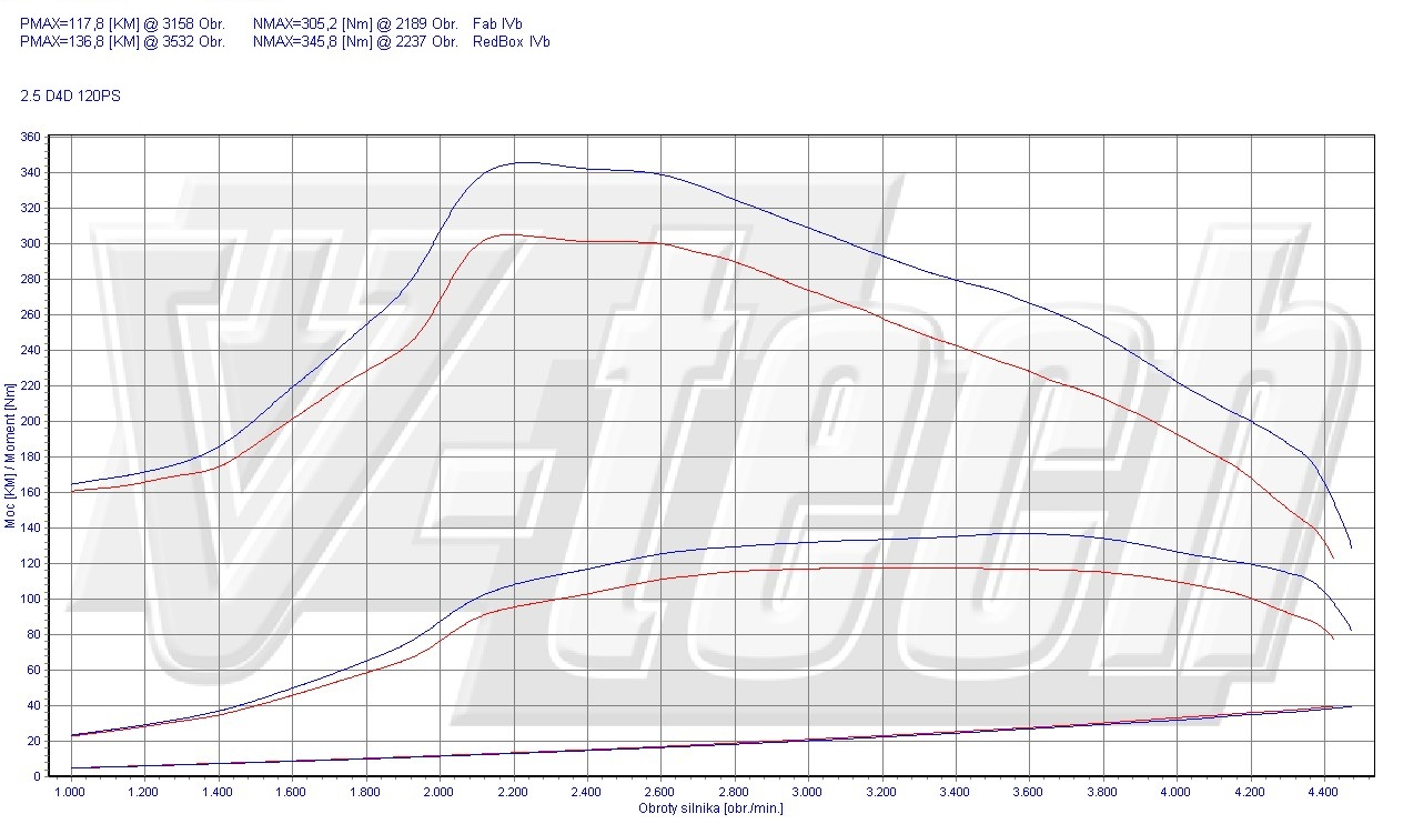 Chip Tuning Toyota Hilux 2.5 D-4D 88kW 118HP