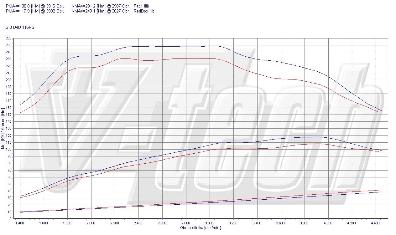 Chip Tuning Toyota RAV4 XA20 2.0 D-4D 85kW 114HP