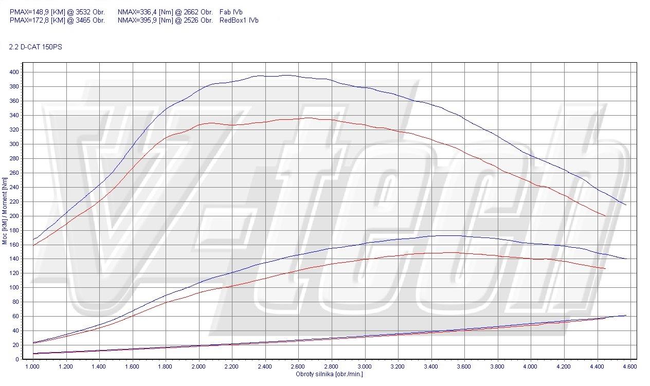 Chip Tuning Toyota RAV4 XA40 2.2 D-CAT 110kW 148HP