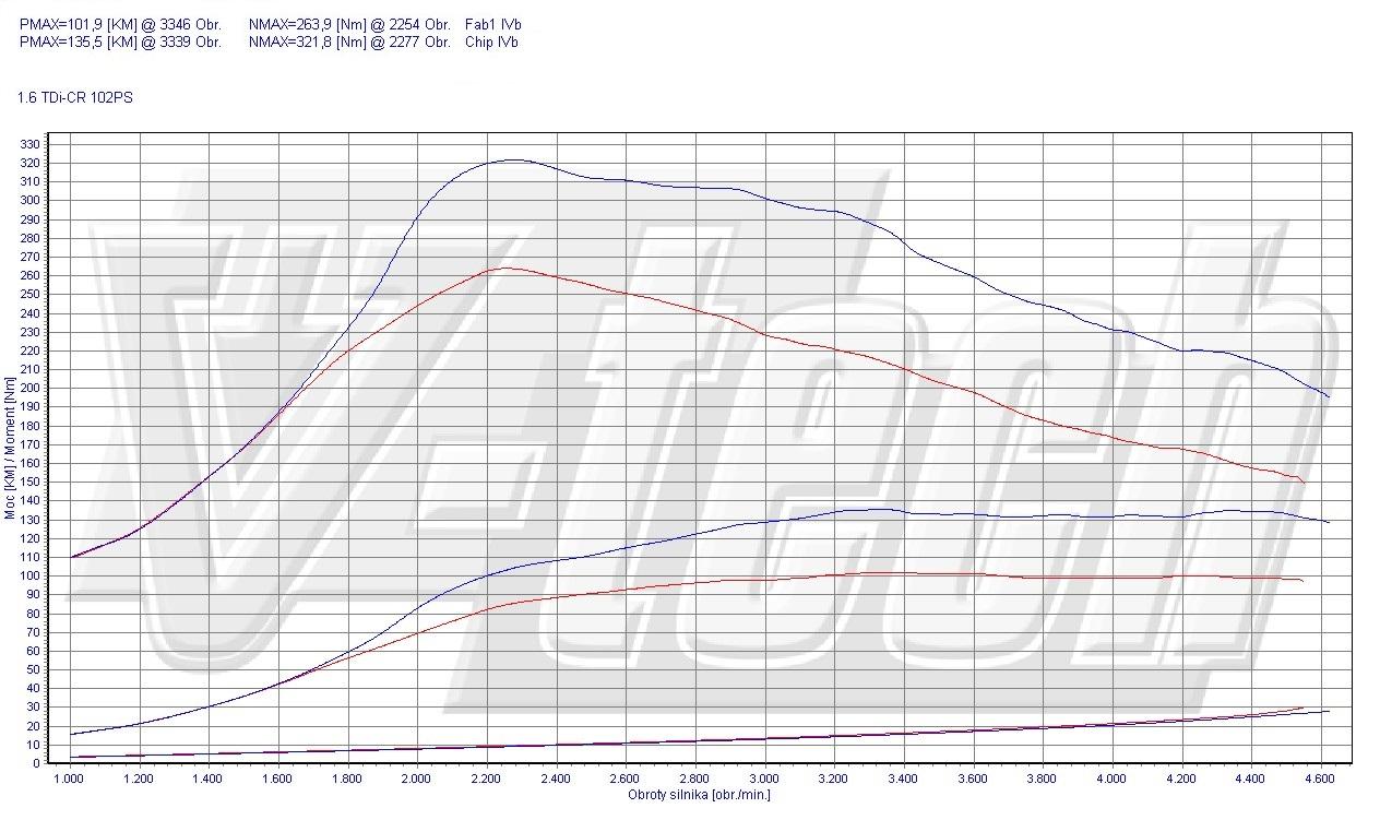 Chip Tuning Volkswagen Caddy III 1.6 TDI 75kW 101HP