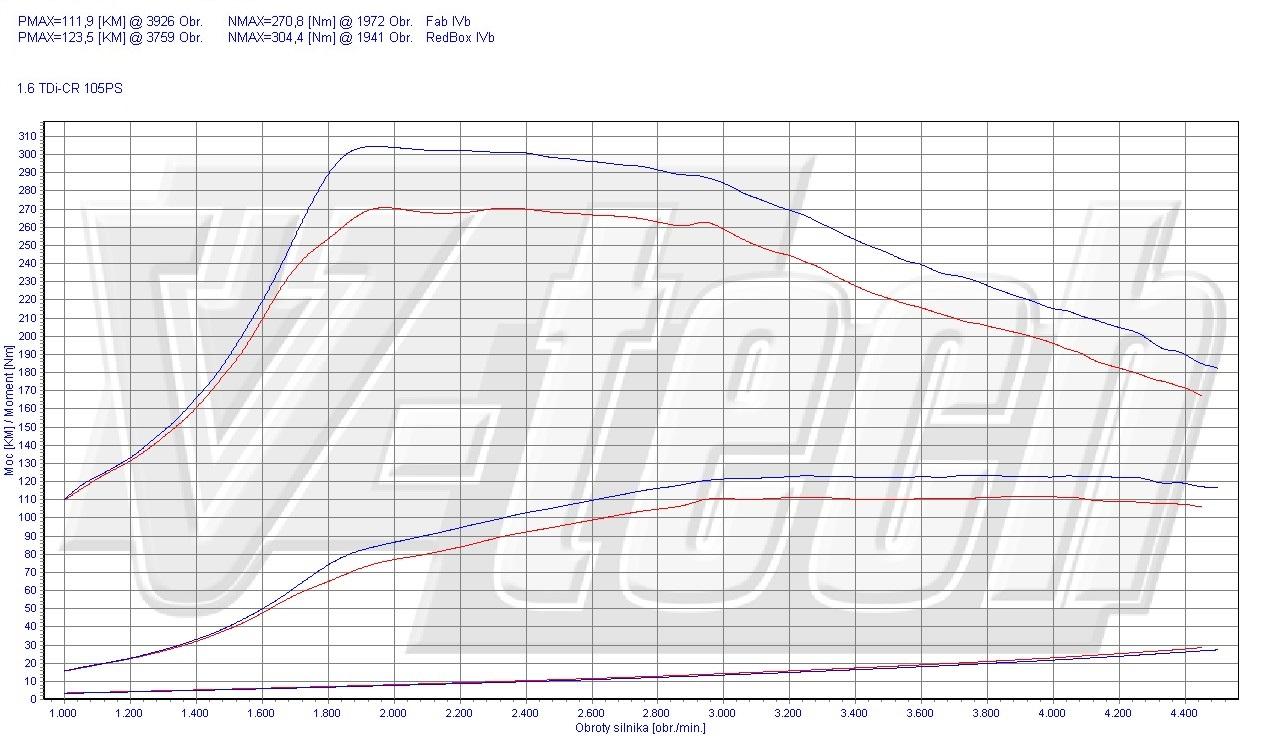 Chip Tuning Seat Leon 5F 1.6 TDI 77kW 104HP