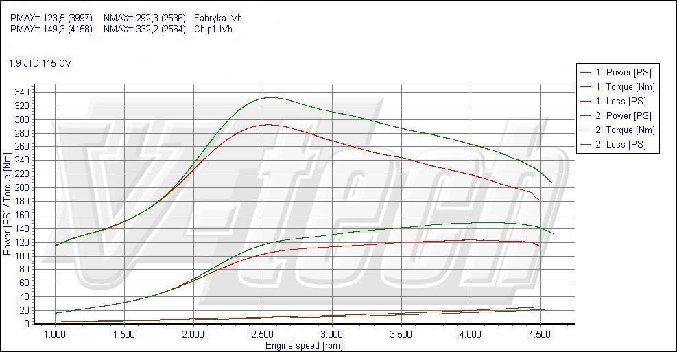 Chip Tuning Alfa Romeo 156 1.9 JTD 115 KM 85 kW