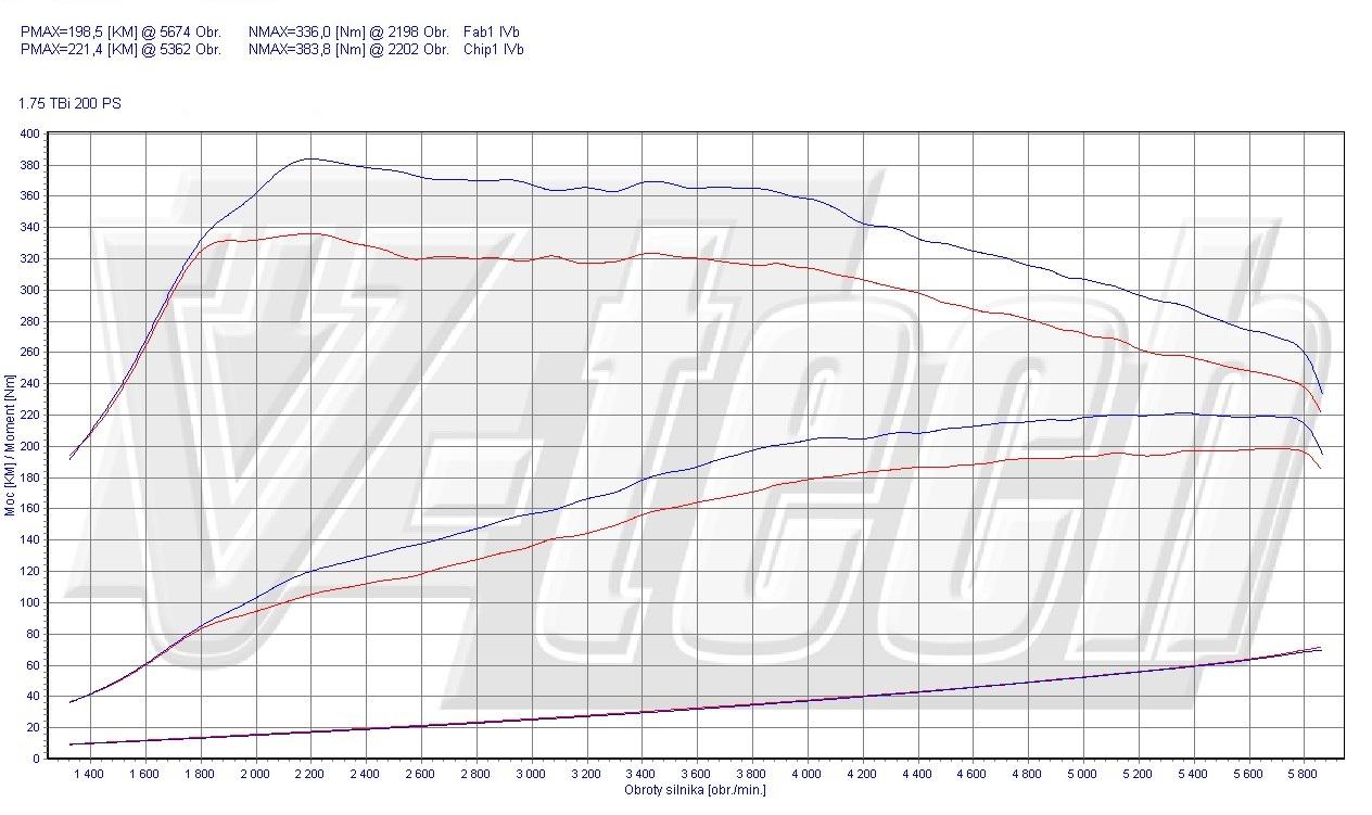 Chip Tuning Alfa Romeo Brera 1750 TBi 200 KM 147 kW