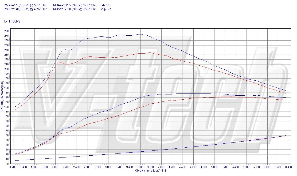 Chip Tuning Alfa Romeo Giulietta 1.4 TB 120 KM 88 kW