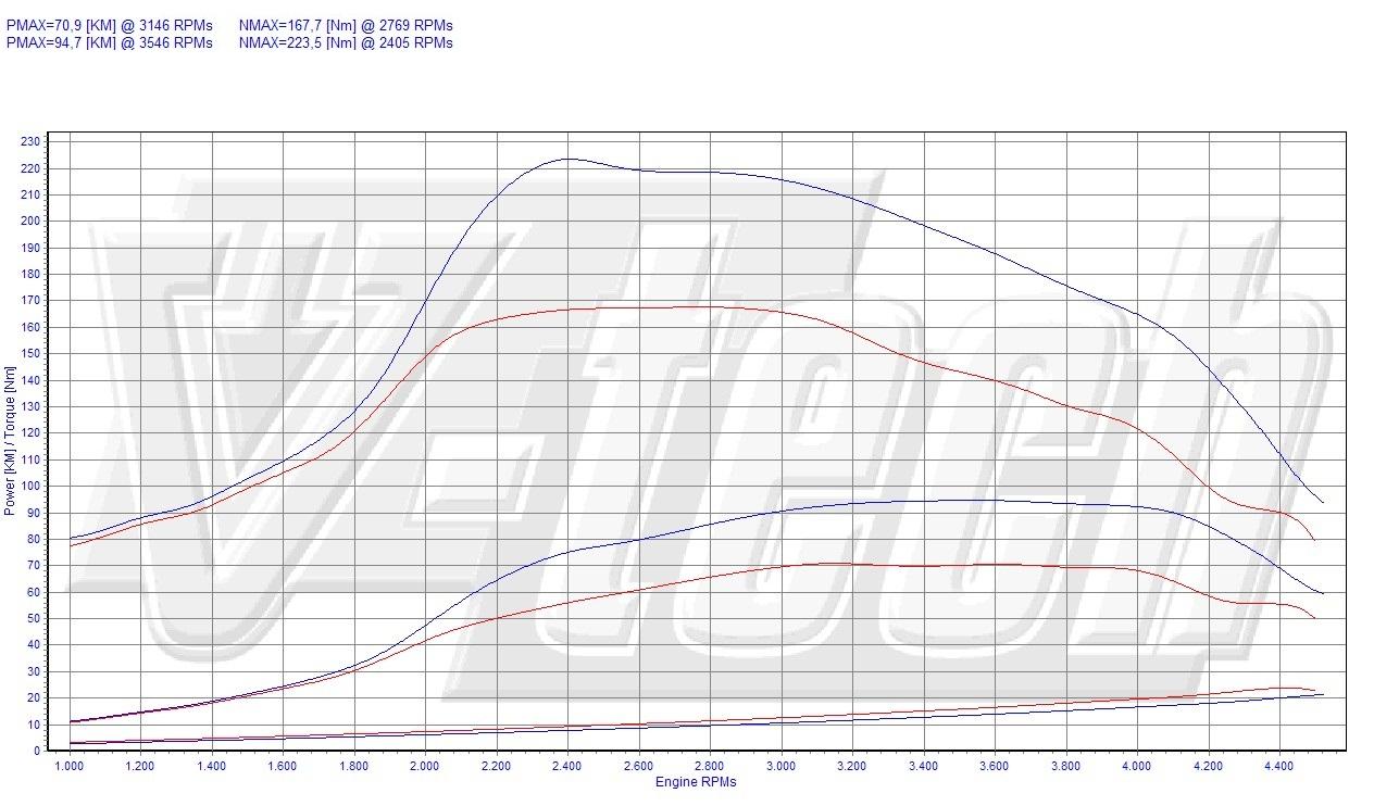 Chip Tuning Citroen C2 1.4 HDi 68 KM 50 kW