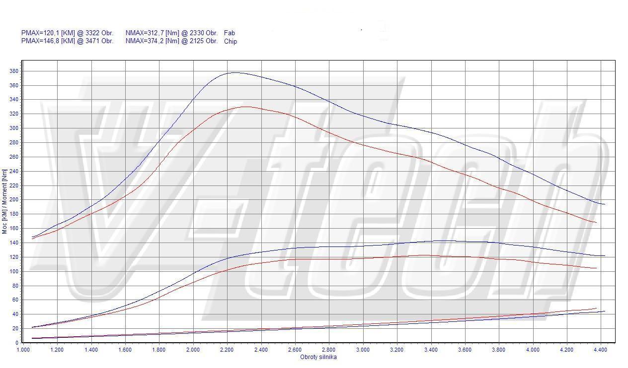 Chip Tuning Citroen Jumper 120 HDI 2.2 120 KM 88 kW