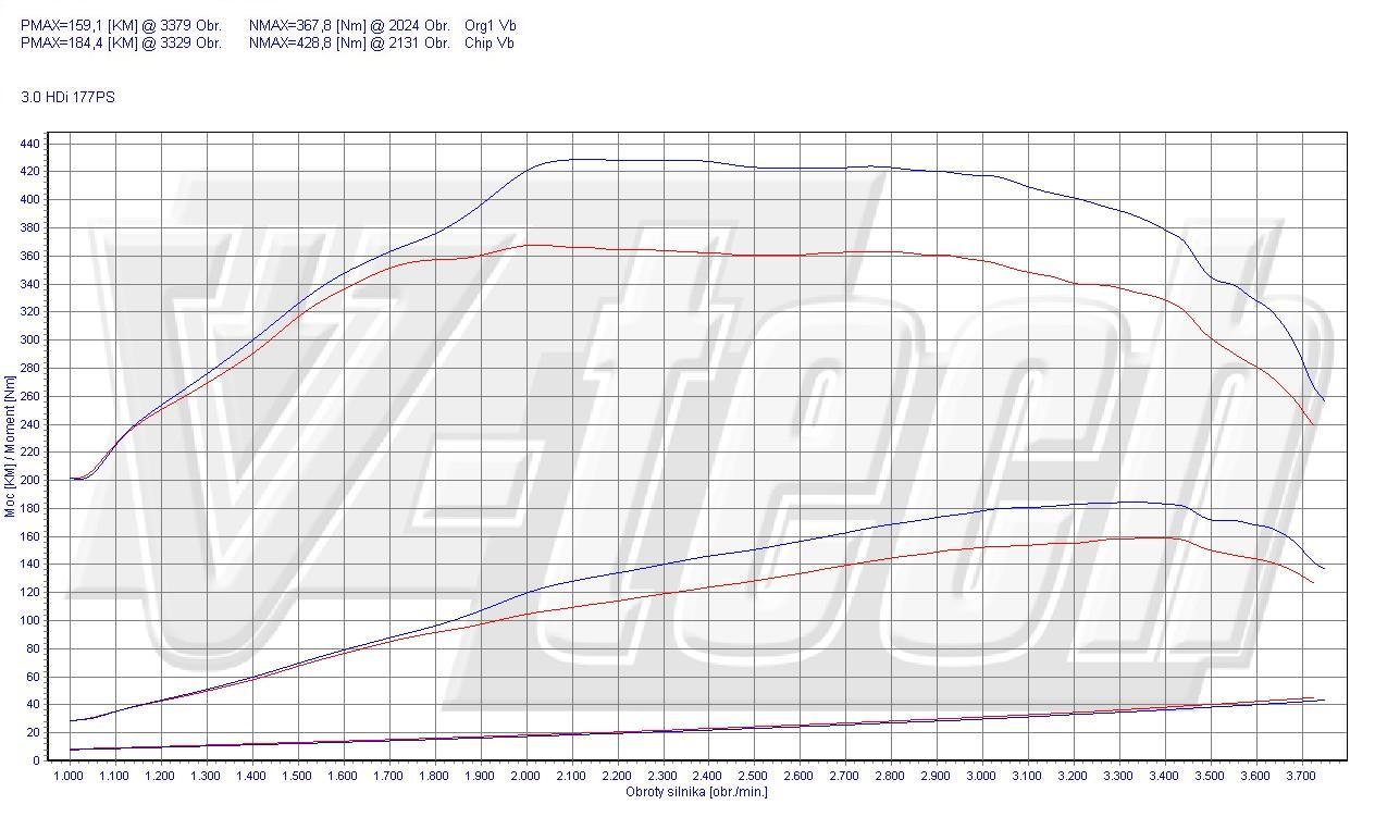 Chip Tuning Citroen Jumper 3.0 HDi 177 KM 130 kW