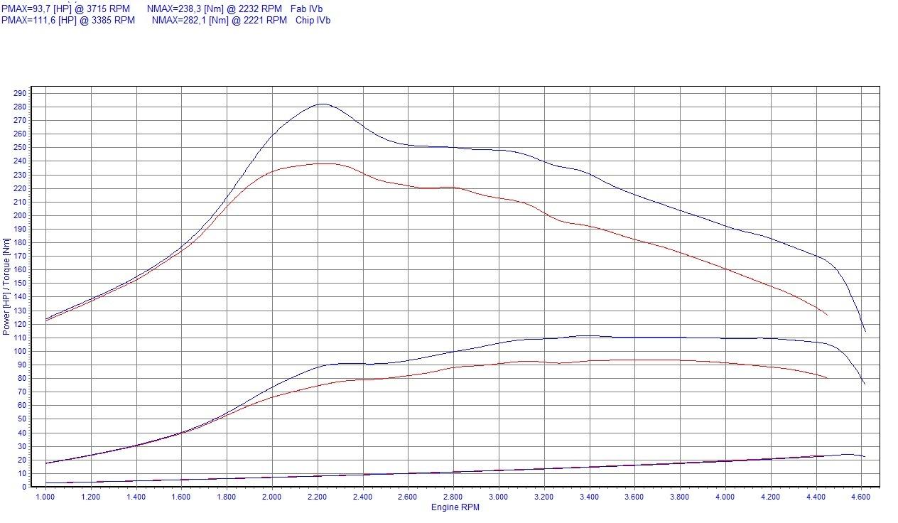 Chip Tuning Citroen Jumpy 1.6 HDi 90 KM 66 kW
