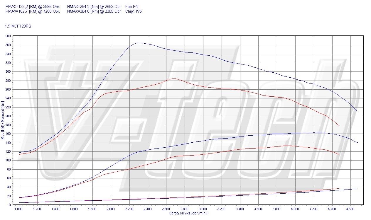 Chip Tuning Fiat Bravo 1.9 JTD Multijet 120 KM 88 kW