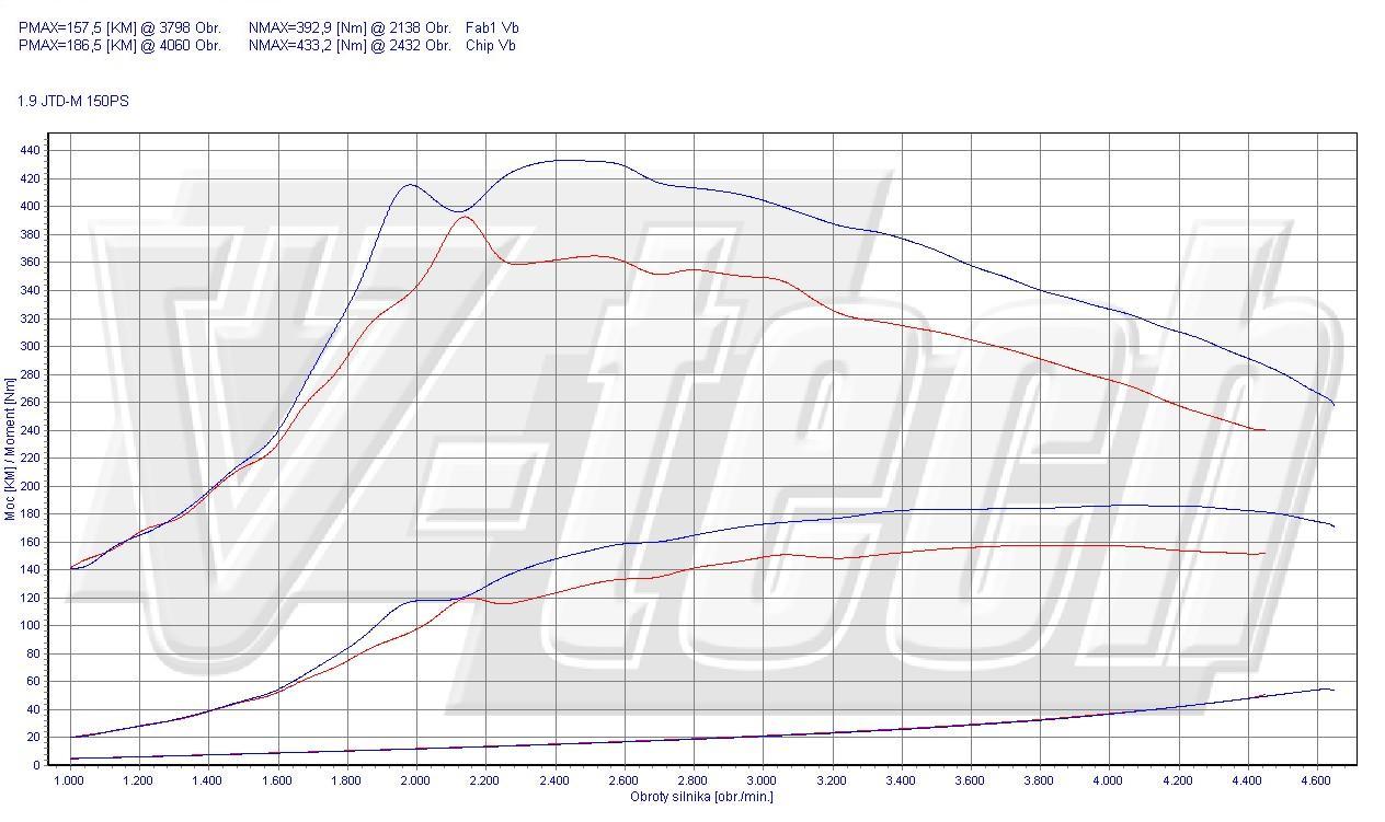 Chip Tuning Fiat Croma 1.9 JTD Multijet 150 KM 110 kW