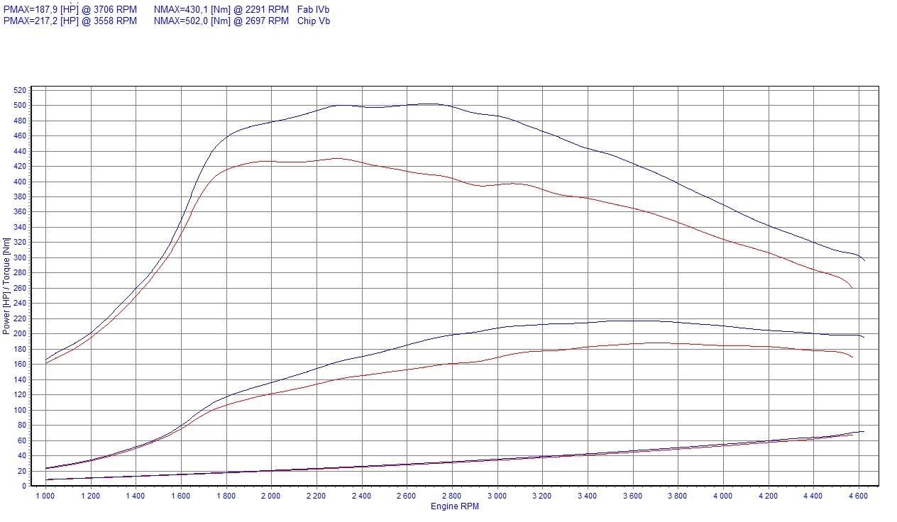Chip Tuning Fiat Croma 2.4 JTD Multijet 200 KM 147 kW